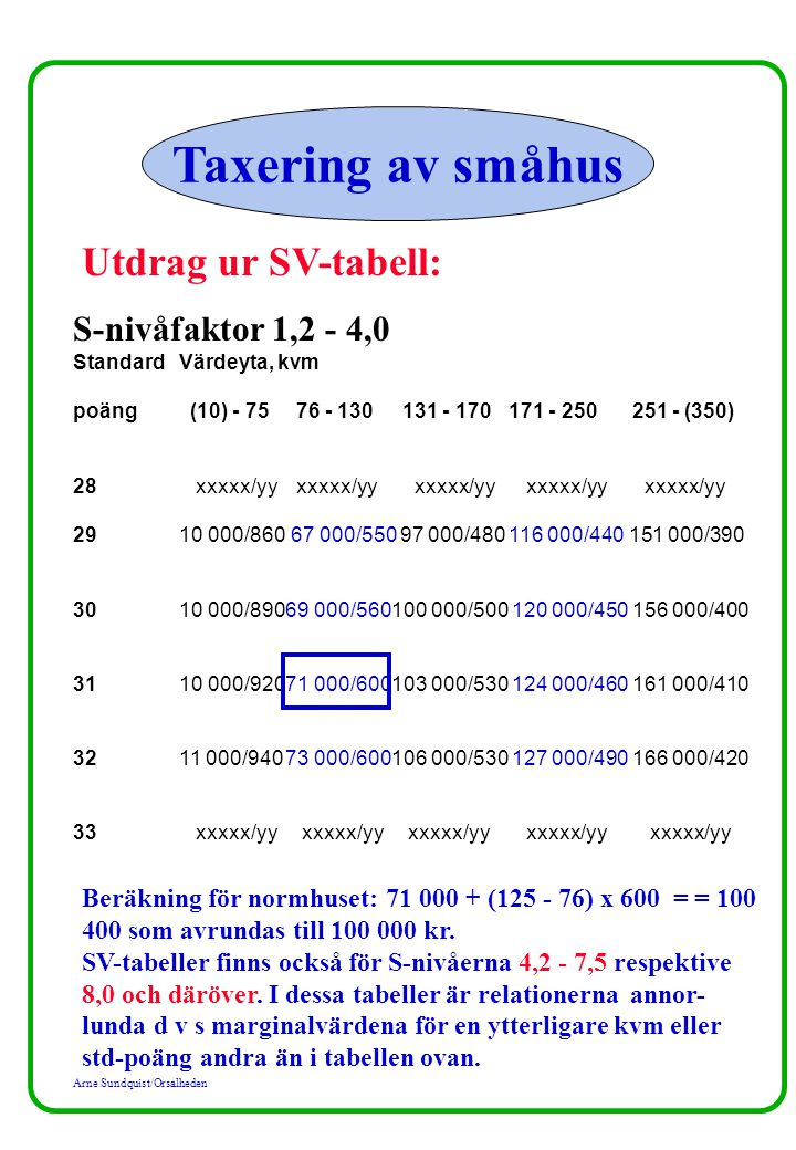 Taxering av småhus Utdrag ur SV-tabell: S-nivåfaktor 1,2 - 4,0