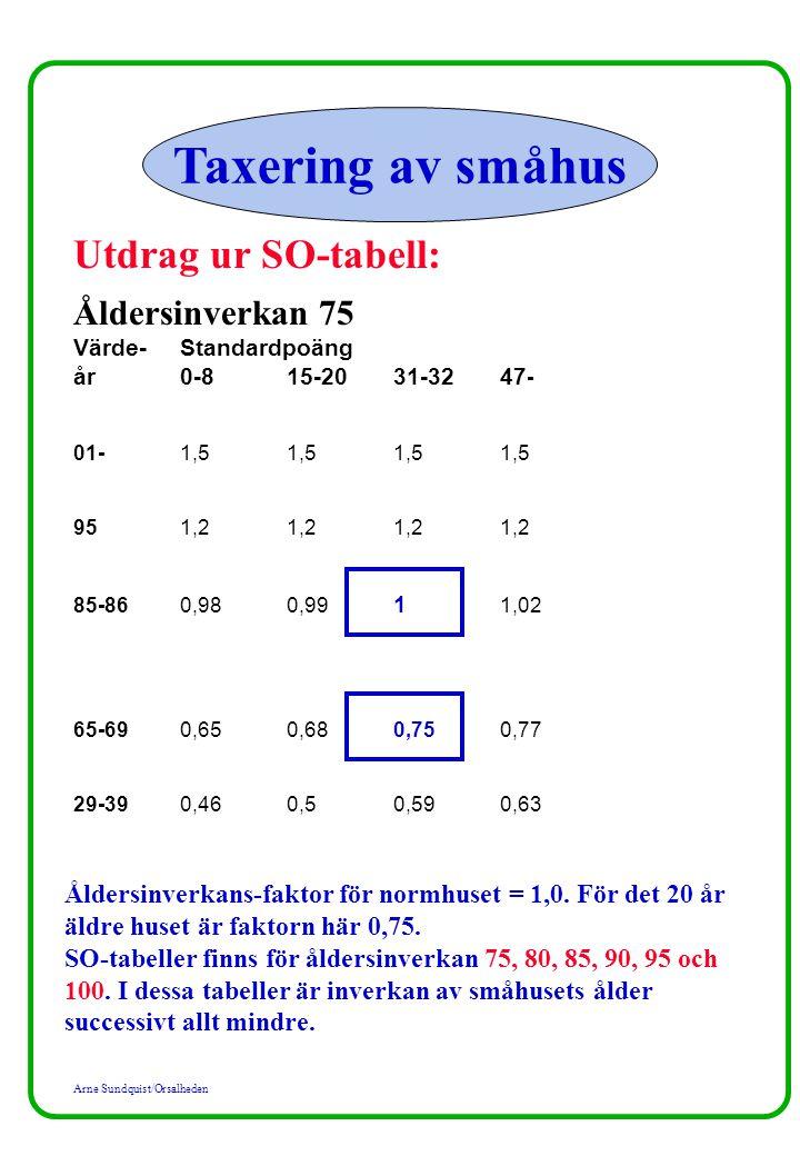 Taxering av småhus Utdrag ur SO-tabell: Åldersinverkan 75