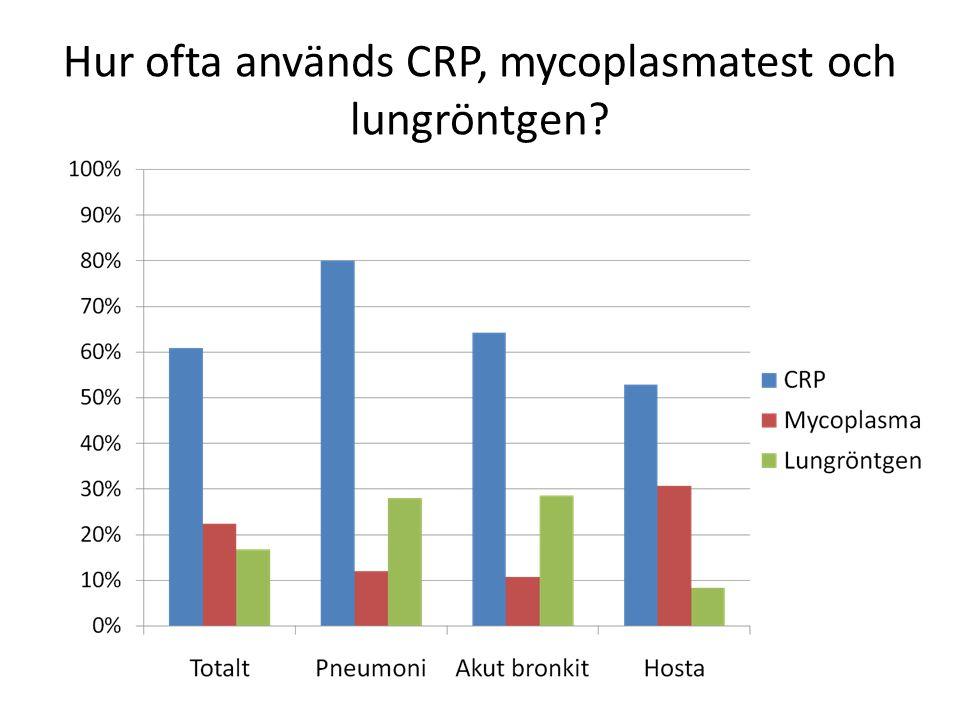 Hur ofta används CRP, mycoplasmatest och lungröntgen