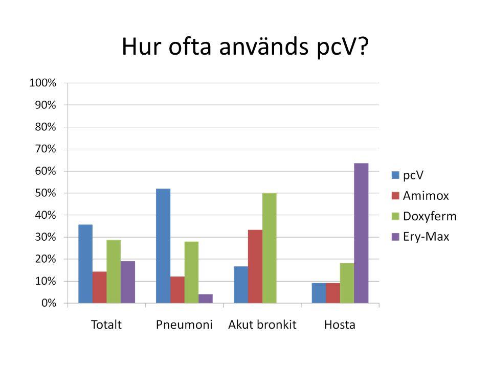 Hur ofta används pcV