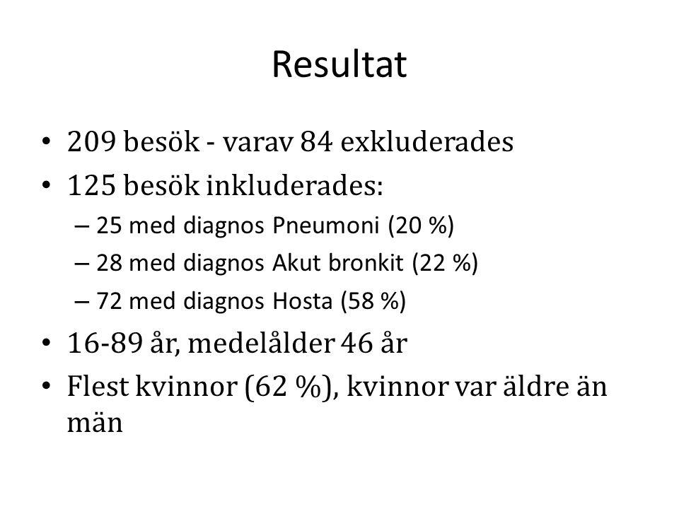 Resultat 209 besök - varav 84 exkluderades 125 besök inkluderades: