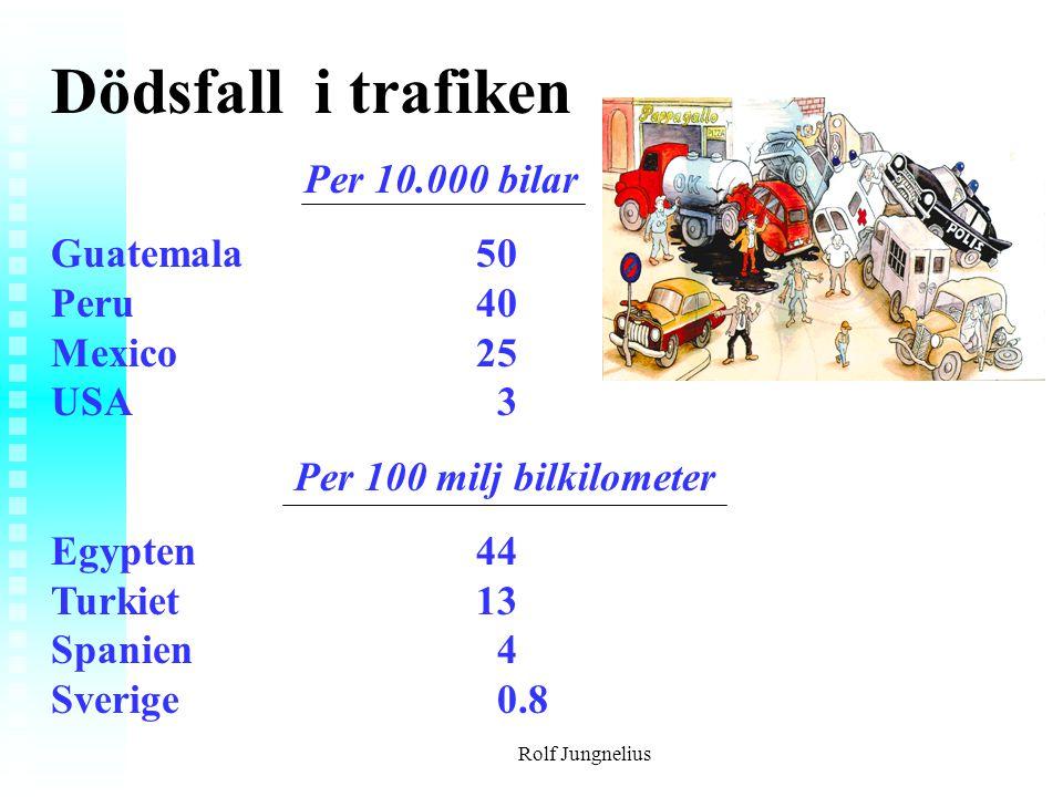 Dödsfall i trafiken Per 10.000 bilar
