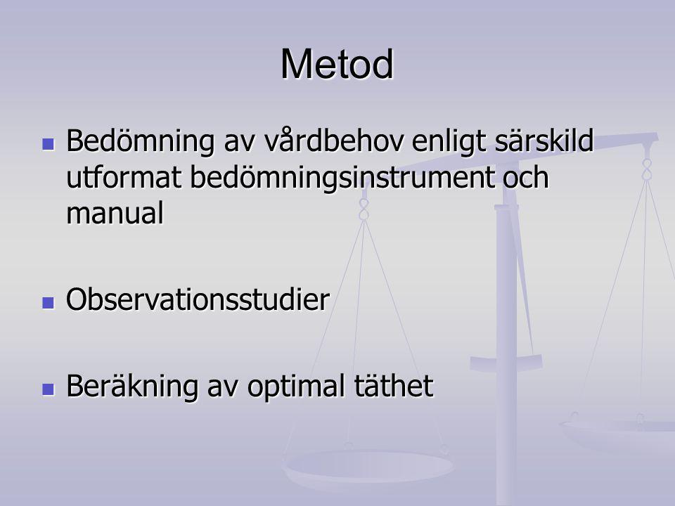 Metod Bedömning av vårdbehov enligt särskild utformat bedömningsinstrument och manual. Observationsstudier.