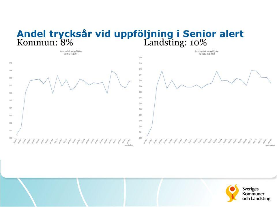 Andel trycksår vid uppföljning i Senior alert