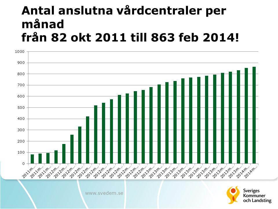 Antal anslutna vårdcentraler per månad från 82 okt 2011 till 863 feb 2014!