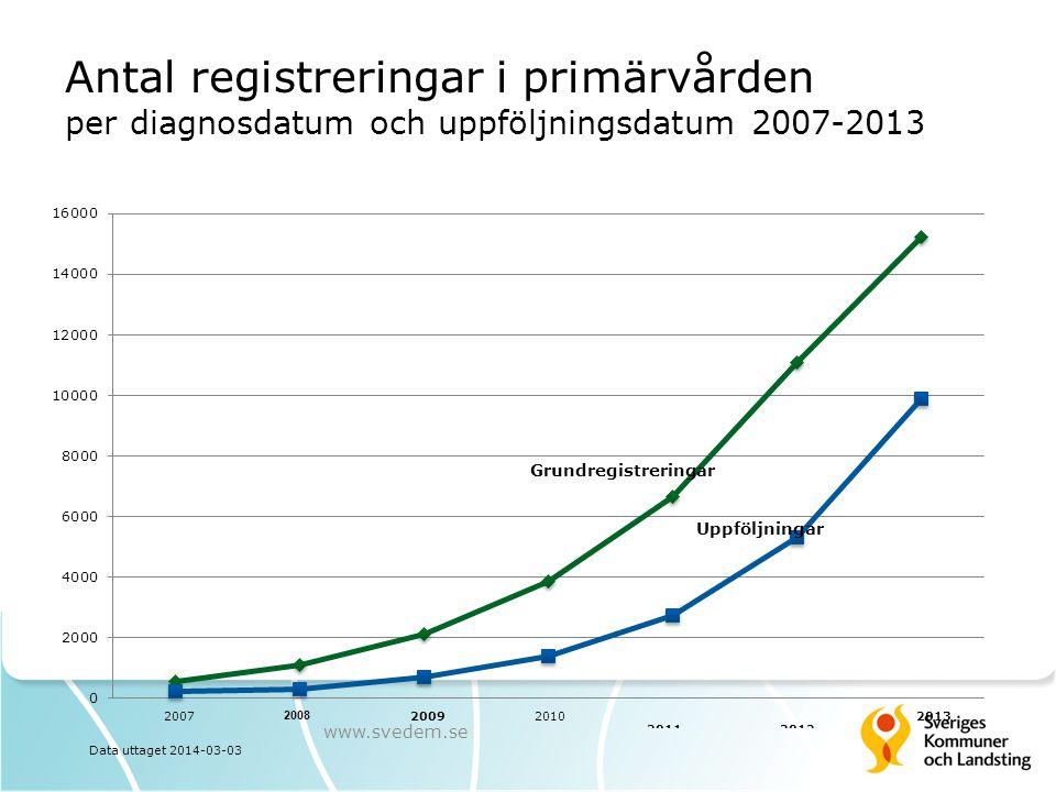 Antal registreringar i primärvården per diagnosdatum och uppföljningsdatum 2007-2013