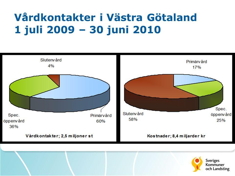 Vårdkontakter i Västra Götaland 1 juli 2009 – 30 juni 2010