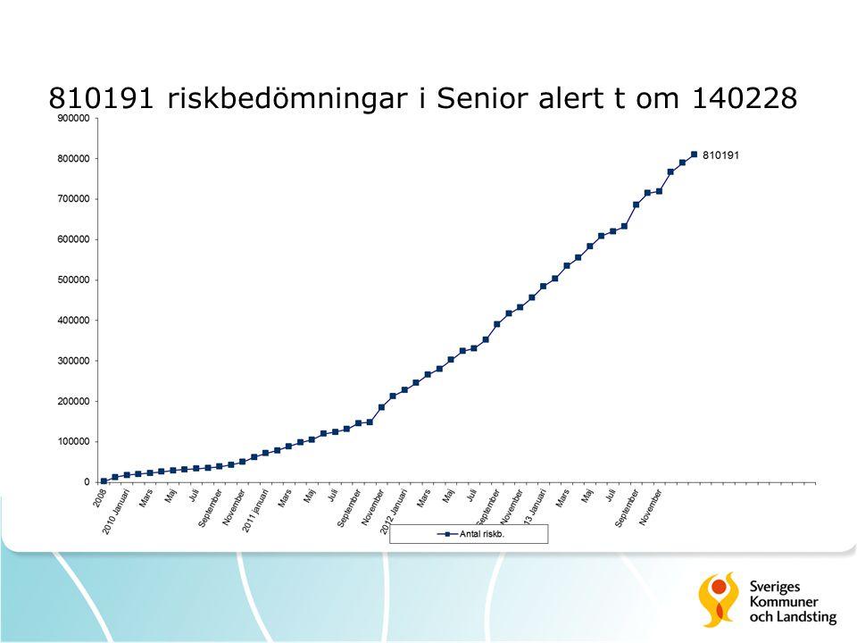 810191 riskbedömningar i Senior alert t om 140228