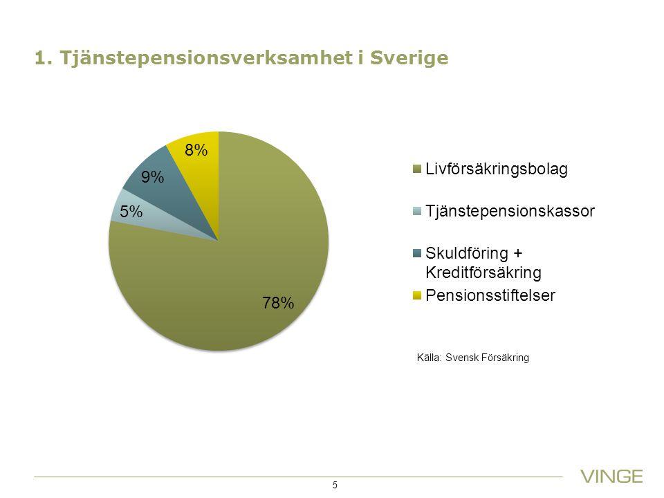 1. Tjänstepensionsverksamhet i Sverige