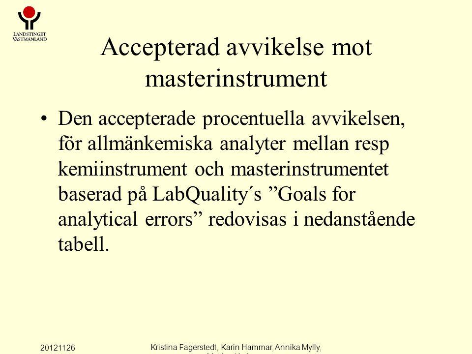 Accepterad avvikelse mot masterinstrument