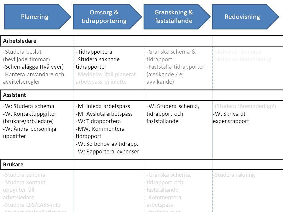 Omsorg & tidrapportering Granskning & fastställande Redovisning