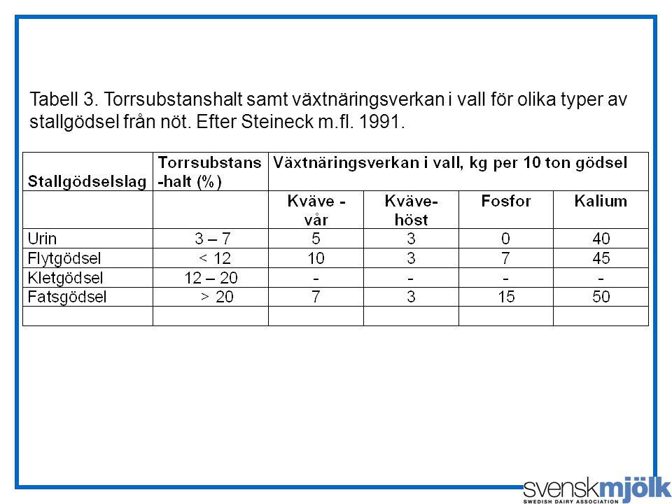 Tabell 3. Torrsubstanshalt samt växtnäringsverkan i vall för olika typer av stallgödsel från nöt.