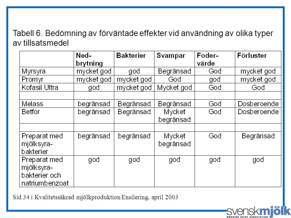 Tabell 6. Bedömning av förväntade effekter vid användning av olika typer