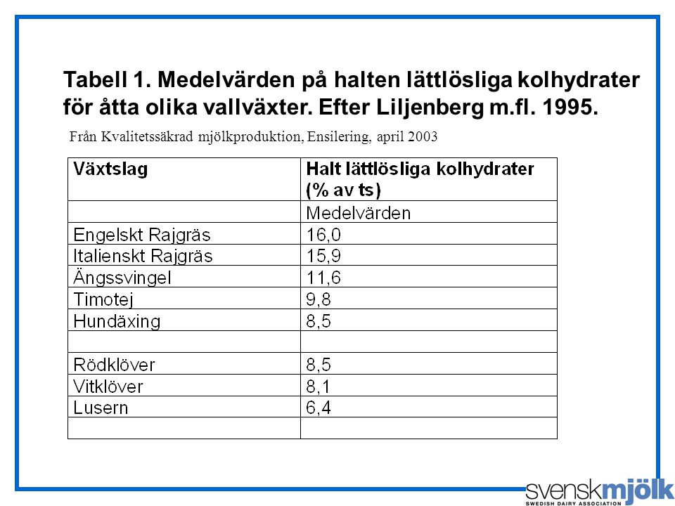 Tabell 1. Medelvärden på halten lättlösliga kolhydrater