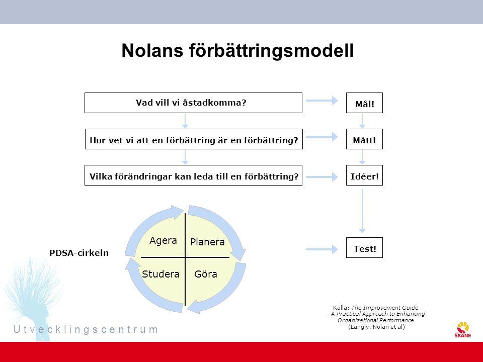 Nolans förbättringsmodell