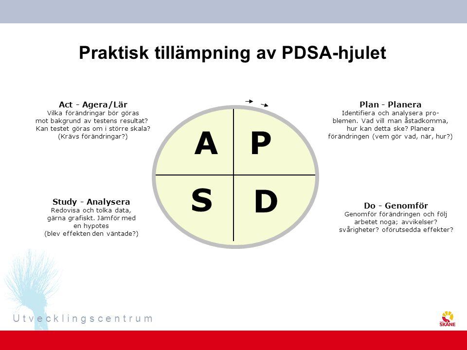 Praktisk tillämpning av PDSA-hjulet