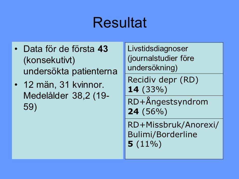 Resultat Data för de första 43 (konsekutivt) undersökta patienterna