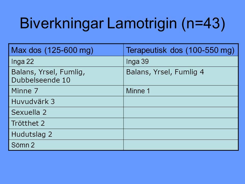 Biverkningar Lamotrigin (n=43)