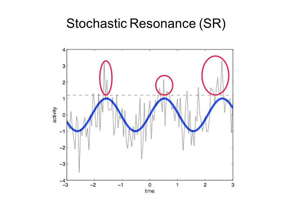 Stochastic Resonance (SR)