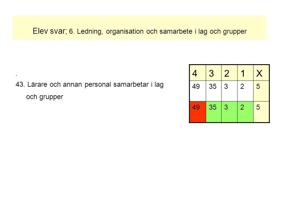 Elev svar; 6. Ledning, organisation och samarbete i lag och grupper