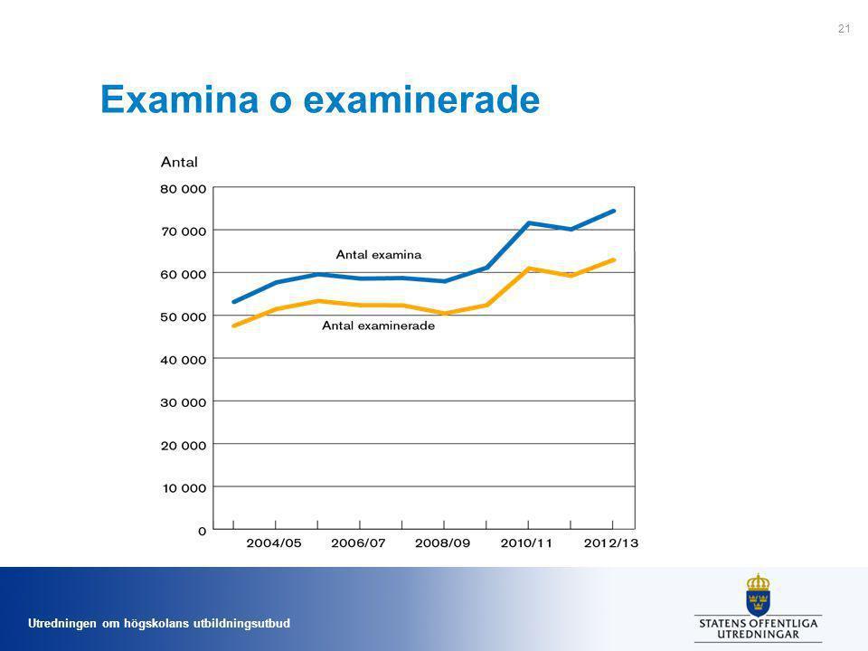 Examina o examinerade Figur 19. Antal utfärdade examina och examinerade individer läsåren 2003/04–2012/13.