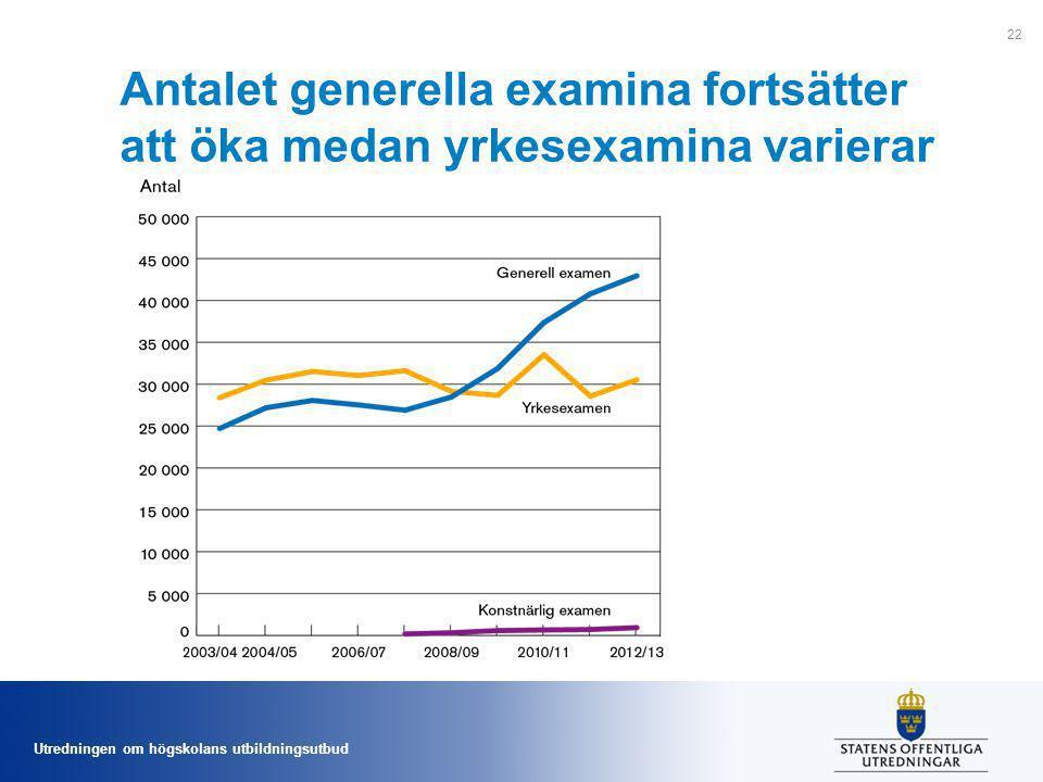 Antalet generella examina fortsätter att öka medan yrkesexamina varierar