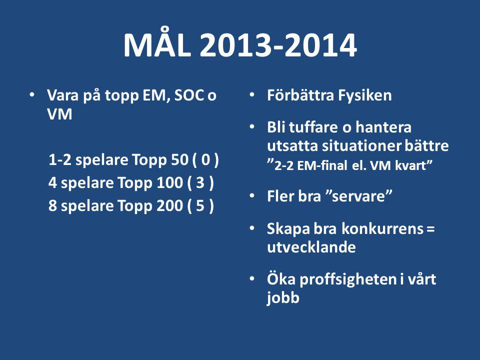 MÅL 2013-2014 Vara på topp EM, SOC o VM 1-2 spelare Topp 50 ( 0 )