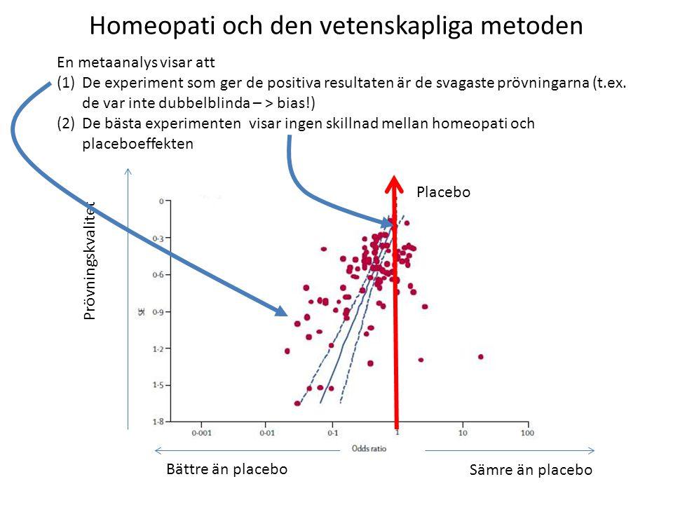Homeopati och den vetenskapliga metoden