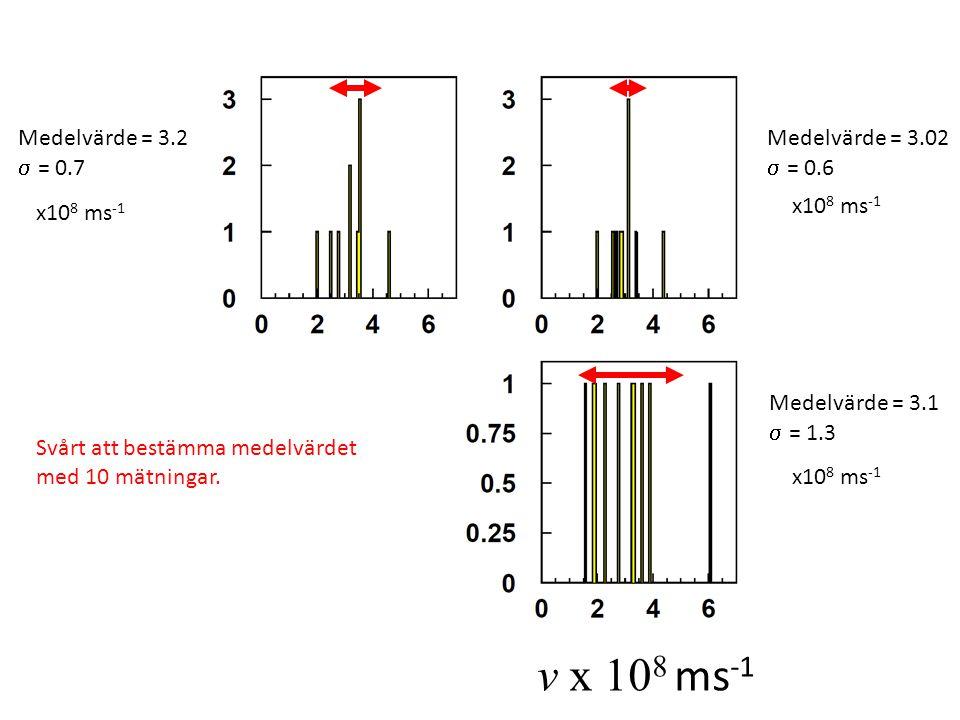 v x 108 ms-1 Medelvärde = 3.2 s = 0.7 Medelvärde = 3.02 s = 0.6