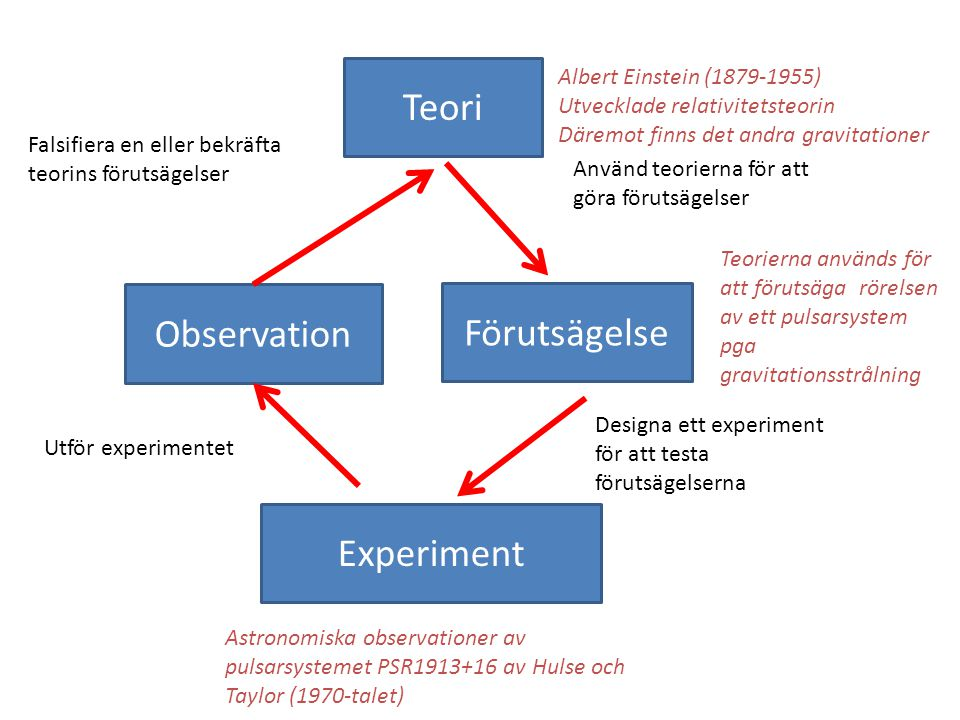 Teori Observation Förutsägelse Experiment Albert Einstein (1879-1955)