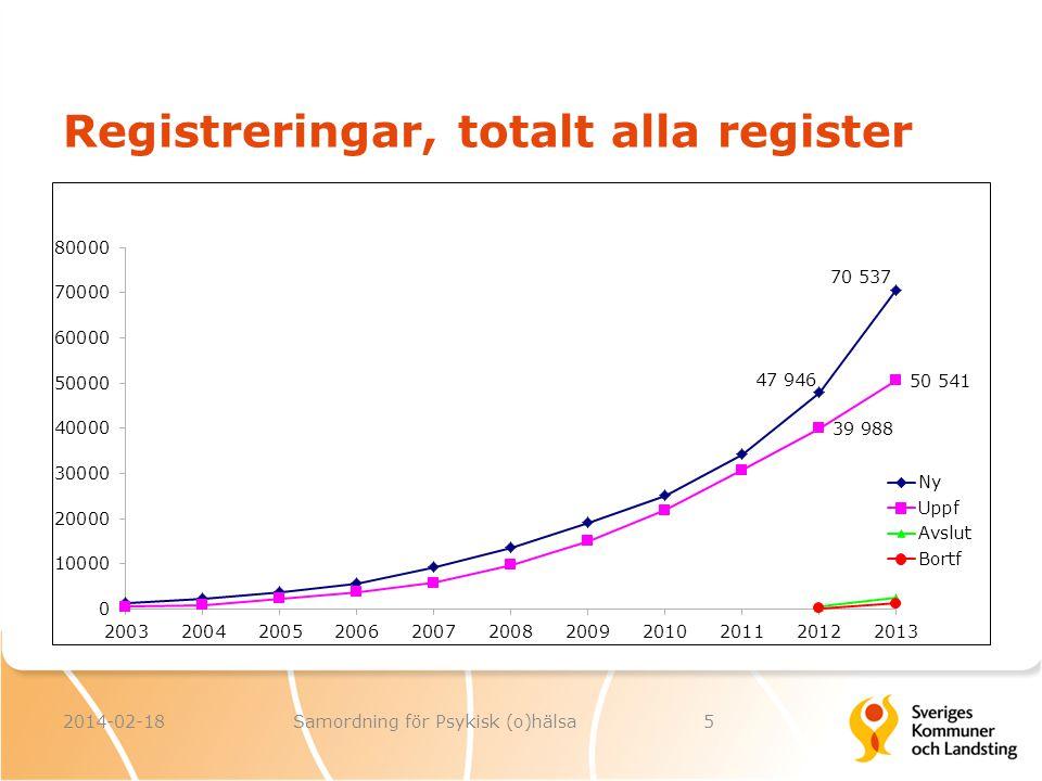 Registreringar, totalt alla register