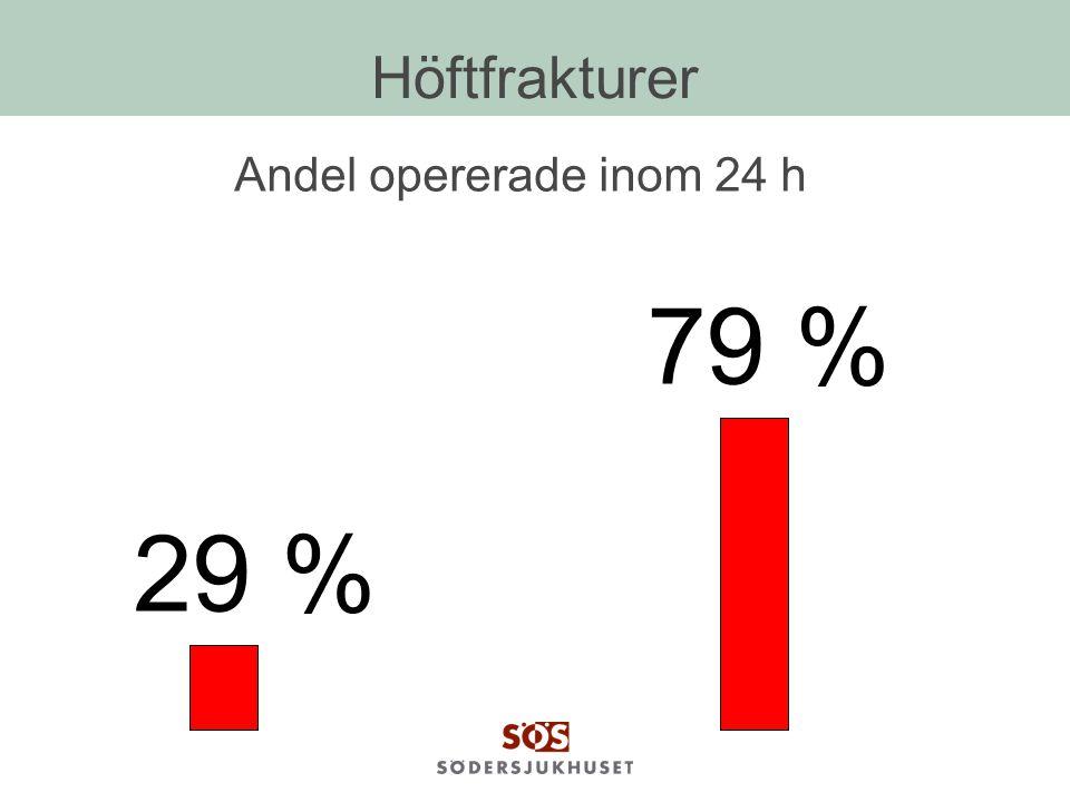 Höftfrakturer Andel opererade inom 24 h 79 % 29 %