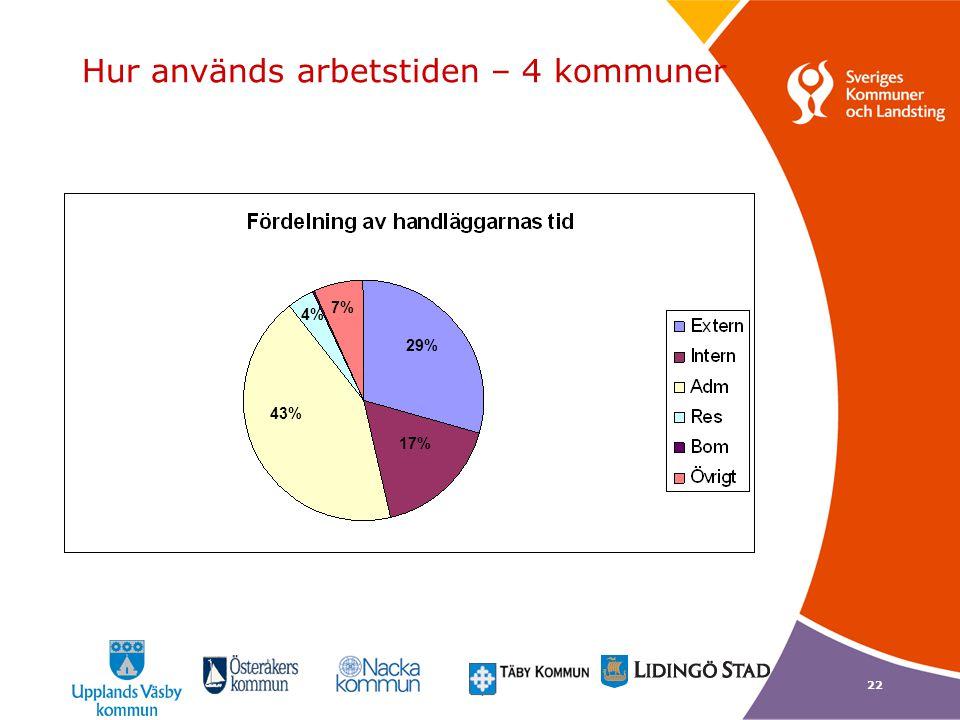 Hur används arbetstiden – 4 kommuner