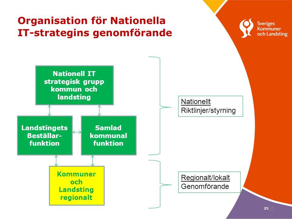 Organisation för Nationella IT-strategins genomförande