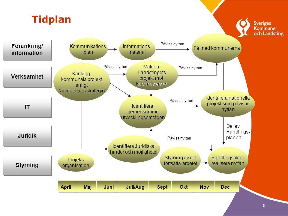 Tidplan Förankring/ information Verksamhet IT Juridik Styrning