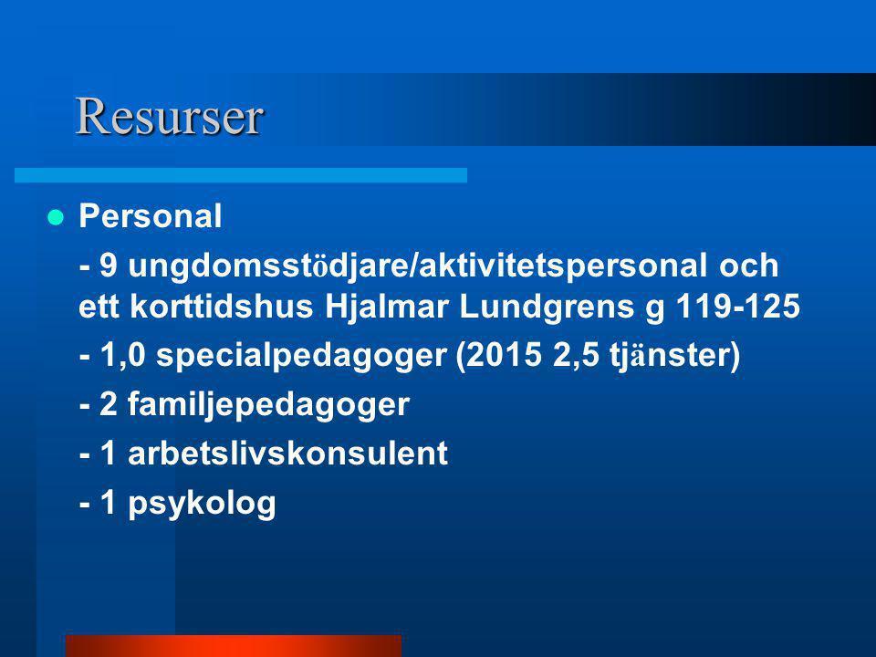 Resurser Personal. - 9 ungdomsstödjare/aktivitetspersonal och ett korttidshus Hjalmar Lundgrens g 119-125.