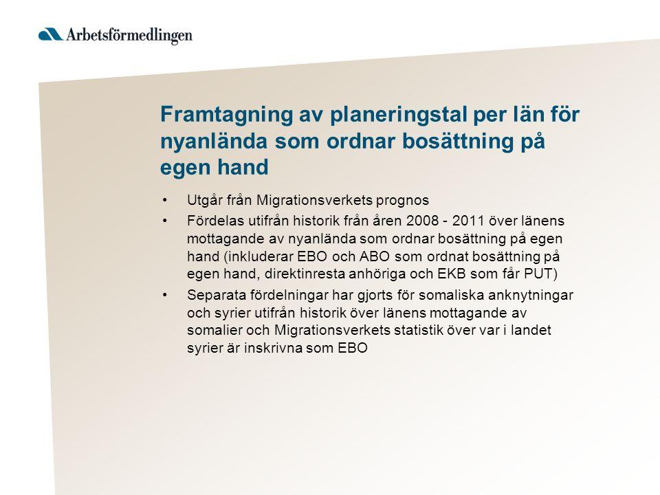 Framtagning av planeringstal per län för nyanlända som ordnar bosättning på egen hand