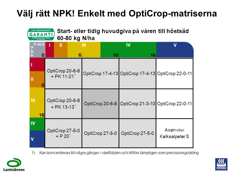 Välj rätt NPK! Enkelt med OptiCrop-matriserna
