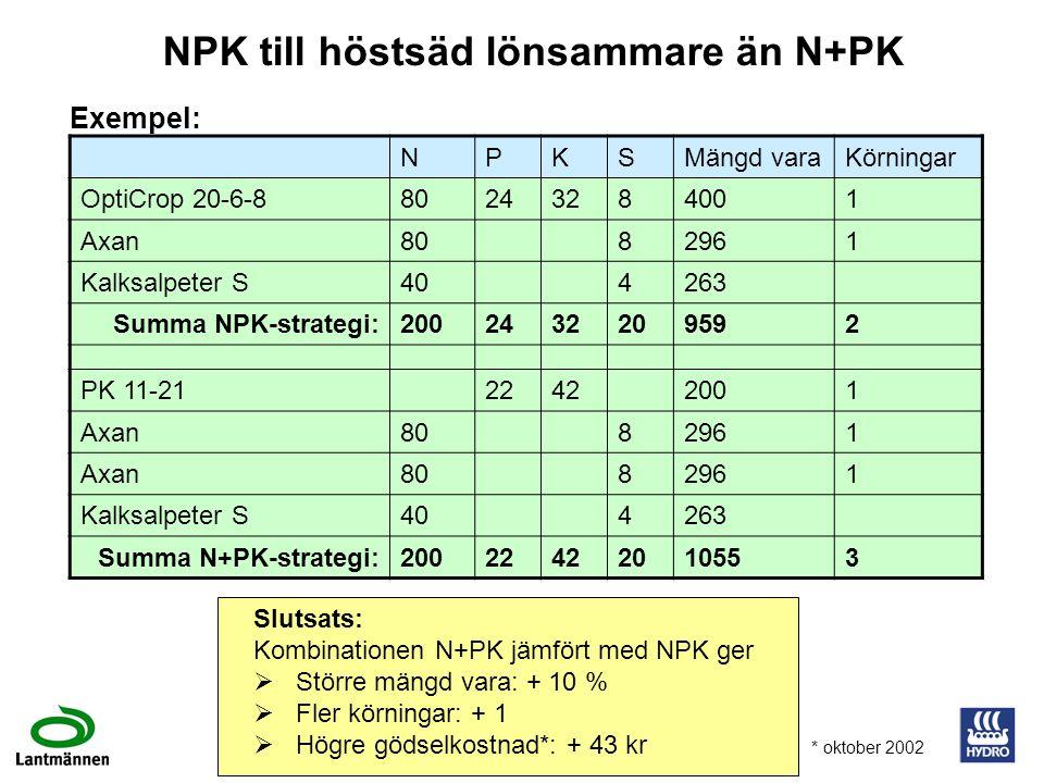 NPK till höstsäd lönsammare än N+PK