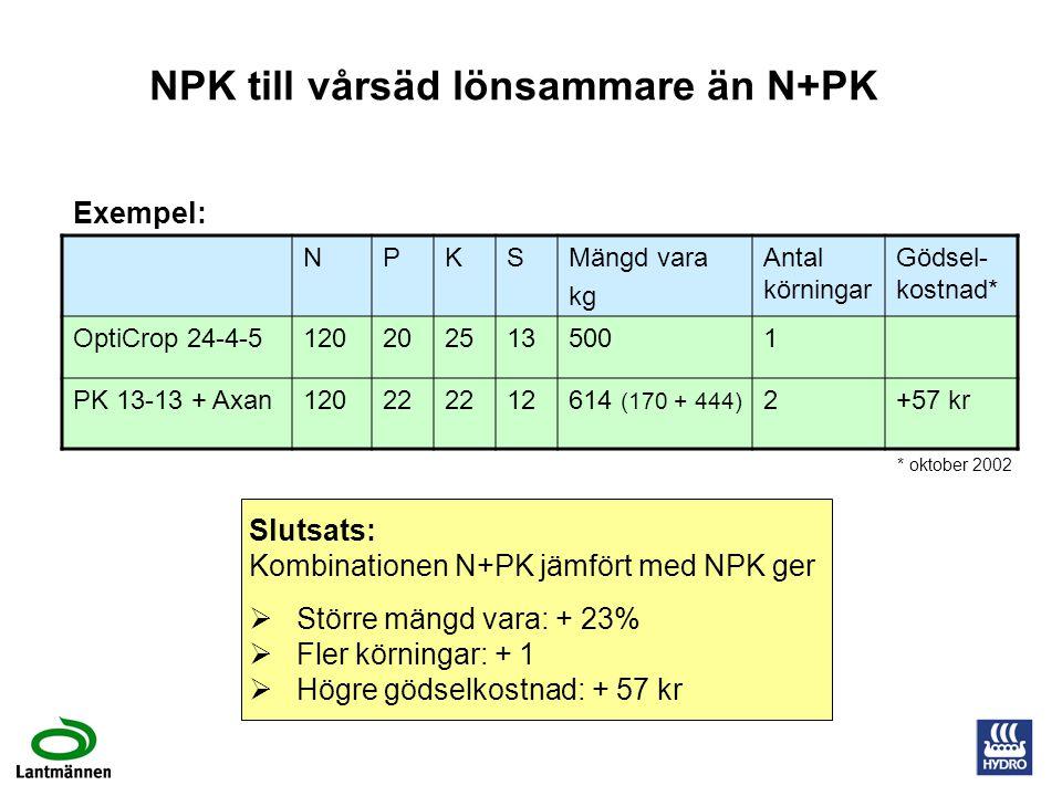 NPK till vårsäd lönsammare än N+PK