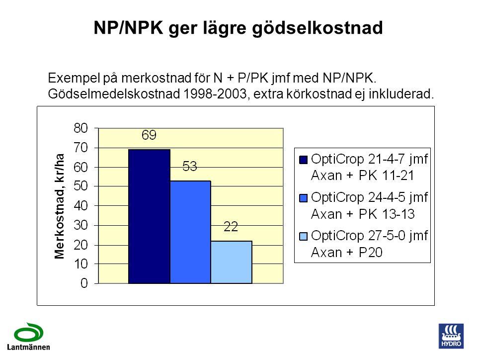 NP/NPK ger lägre gödselkostnad