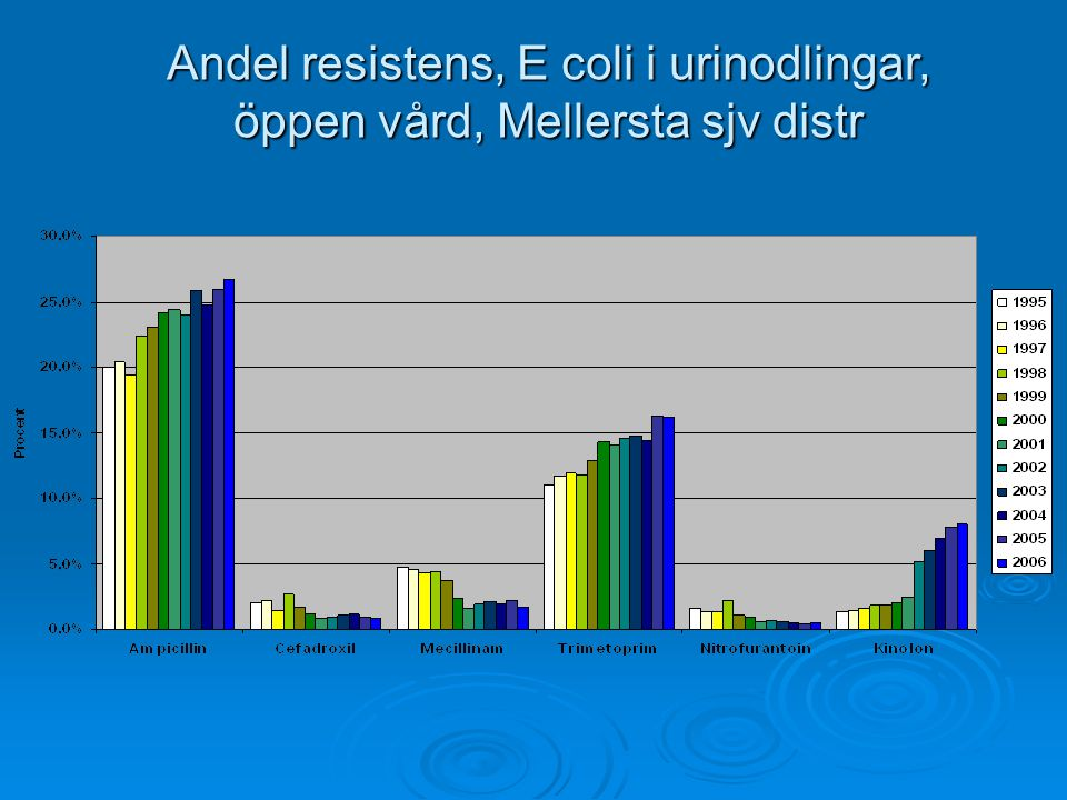Andel resistens, E coli i urinodlingar, öppen vård, Mellersta sjv distr