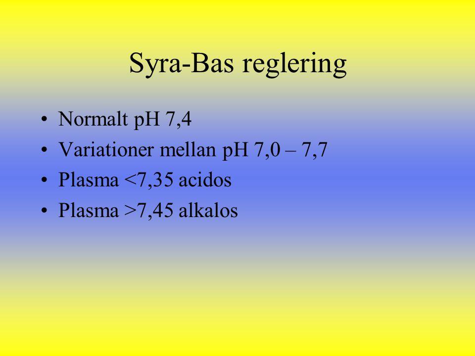 Syra-Bas reglering Normalt pH 7,4 Variationer mellan pH 7,0 – 7,7