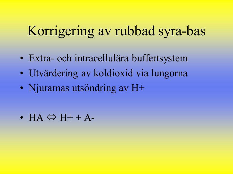 Korrigering av rubbad syra-bas
