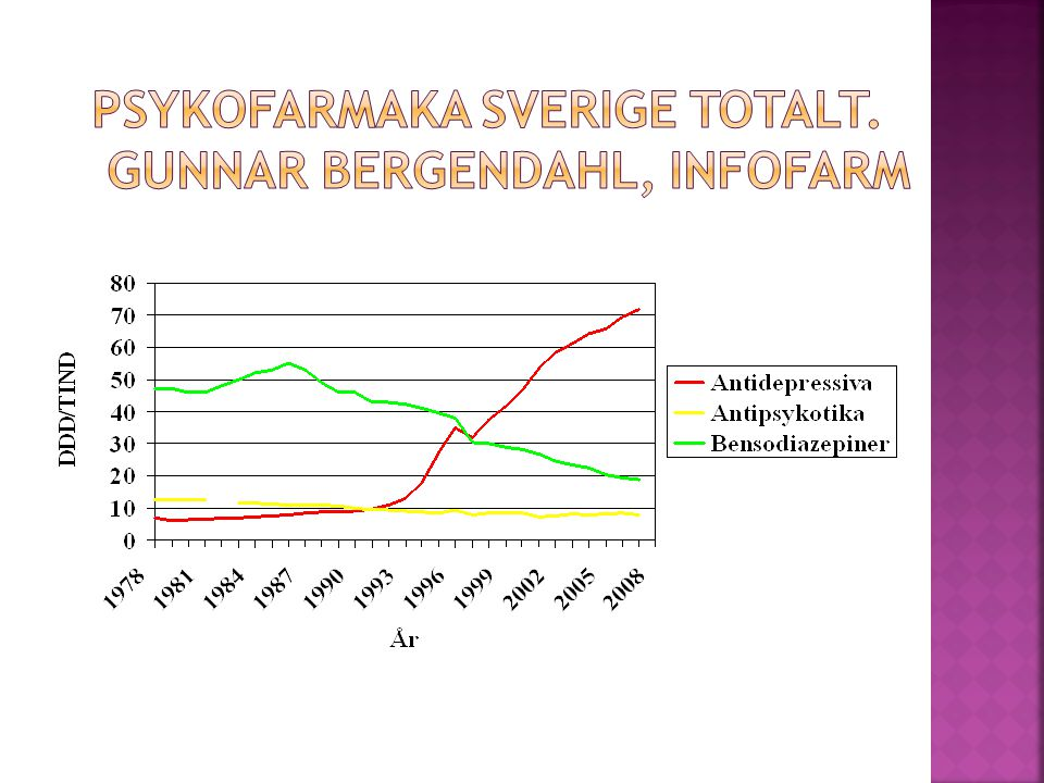 Psykofarmaka Sverige totalt. Gunnar Bergendahl, INFOFARM