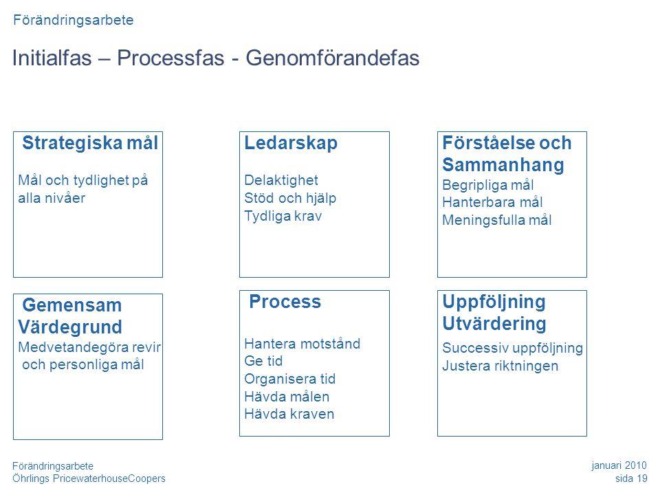 Initialfas – Processfas - Genomförandefas