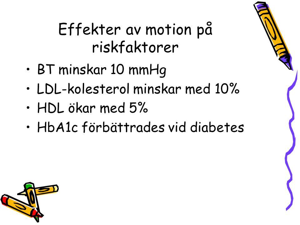 Effekter av motion på riskfaktorer
