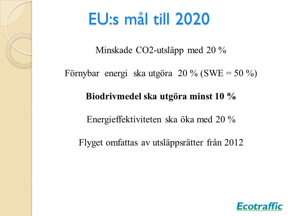 Biodrivmedel ska utgöra minst 10 %