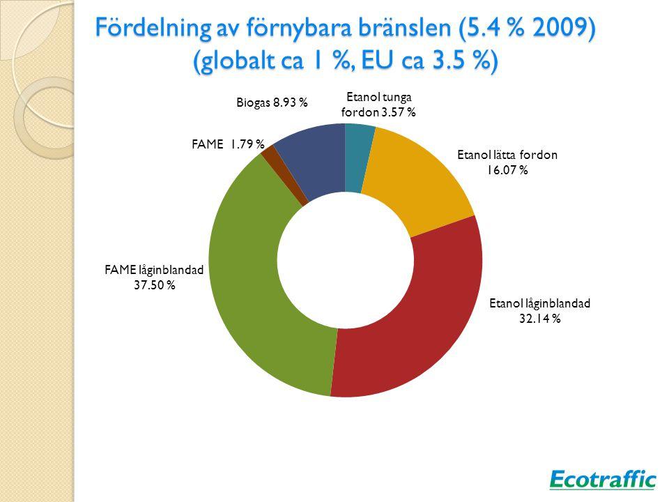 Fördelning av förnybara bränslen (5.4 % 2009) (globalt ca 1 %, EU ca 3.5 %)