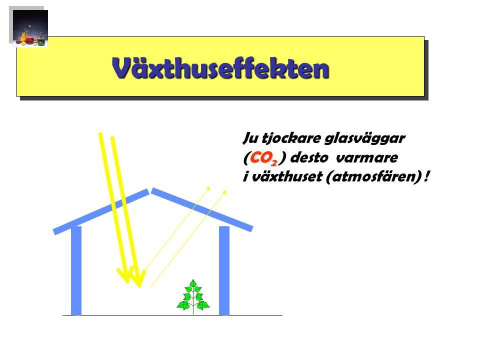 Växthuseffekten Ju tjockare glasväggar (CO2 ) desto varmare